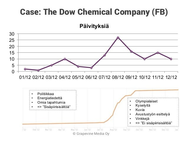 dow chemicals use of e commerce in Electronic commerce electronic components electronic design on march 26 th, 2018, the dow chemical company, a subsidiary of dowdupont.