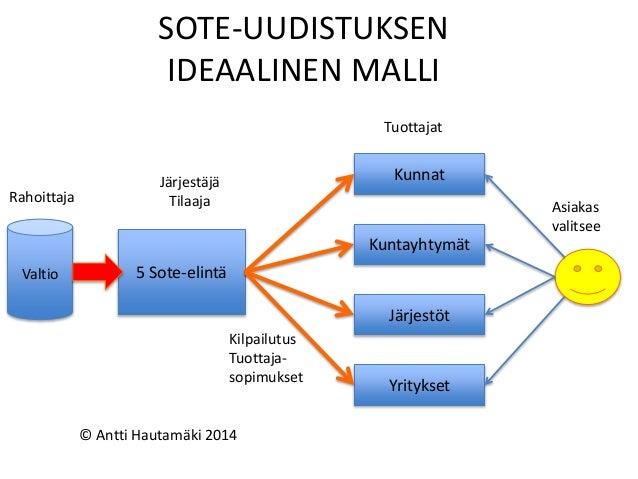 SOTE-UUDISTUKSEN IDEAALINEN MALLI 5 Sote-elintä Kunnat Kuntayhtymät Järjestöt Yritykset Tuottajat Järjestäjä Tilaaja Asiak...