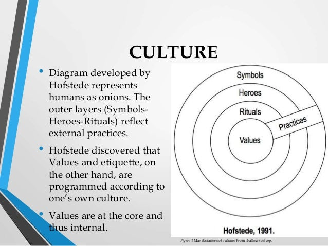 hofstde model Why not everybody loves hofstede what are the alternative this paper tries to conclude all the dimensions and also suggest the model for understanding the national culture key words hofstede accepted that his work was de-centered and the.