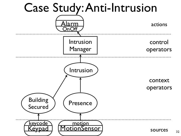 Intrusion Detection Phd Thesis