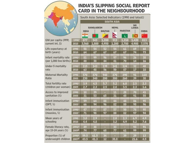 South Asia data on Right to Food