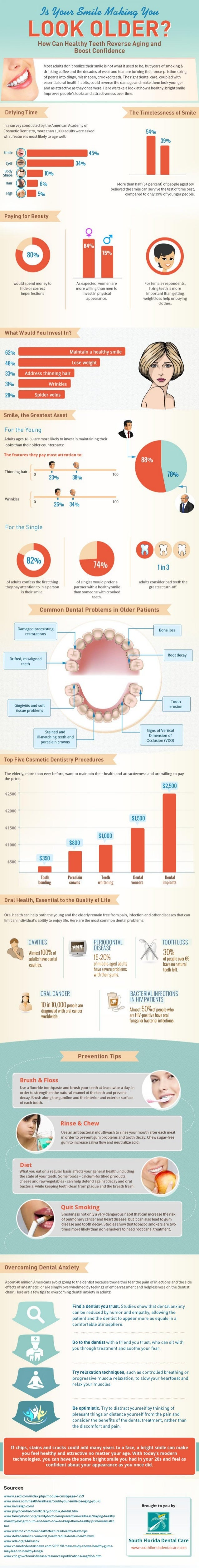 Is Your Smile Making You Look Older?
