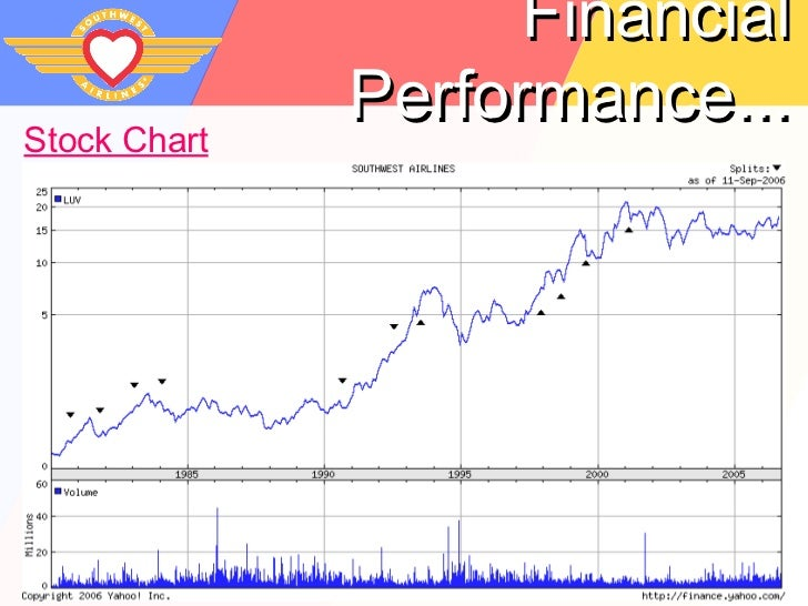 yahoo financial performance