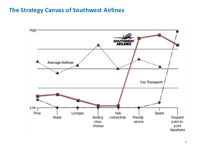 southwest airlines business strategy Garrison & keller moving you forward  southwest airlines case study i company overview southwest airlines co  business strategy.