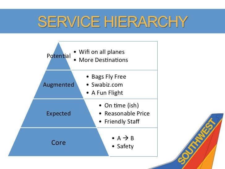 Southwest Airlines Brand Exploratory Amp Strategy