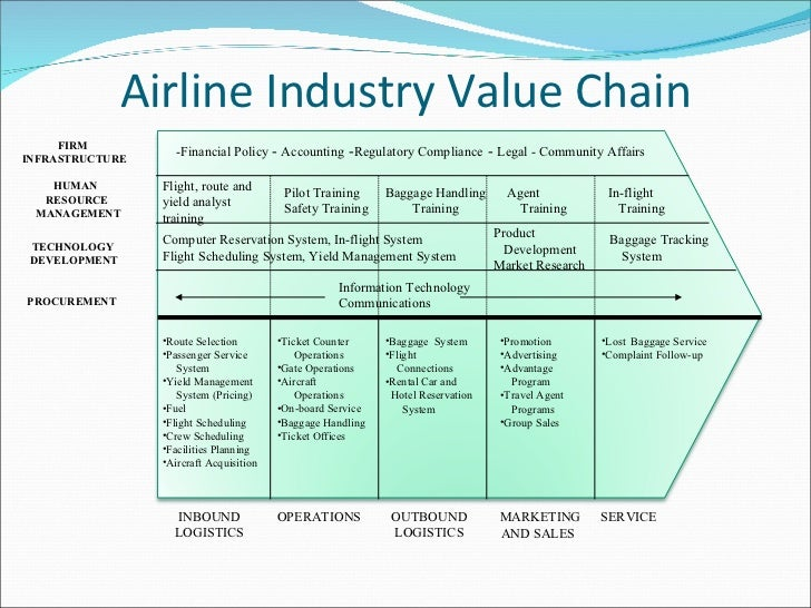 example of value chain for airline company Learn how to do a value chain analysis by seeing the results of some of the best companies, and discover how you can improve your own value to customers.