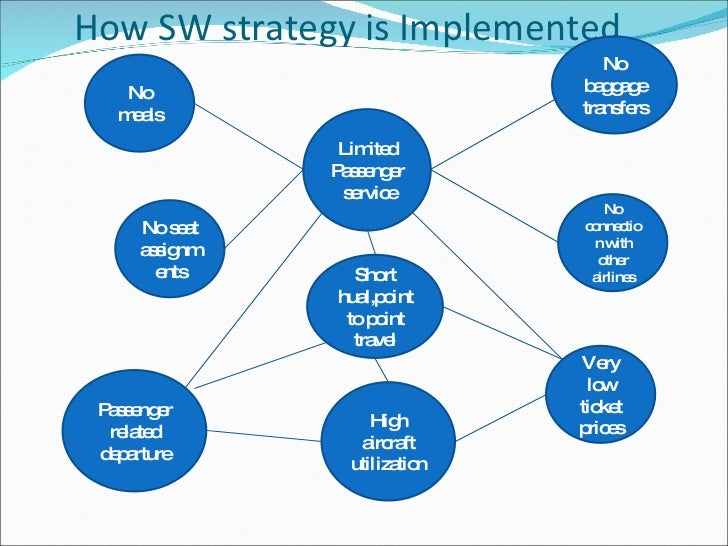 southwest airlines operations strategy essays It becomes famous by using its pricing strategy of cheap fares backed by seriously controlling southwest airline (case study) (2001 southwest airlines.