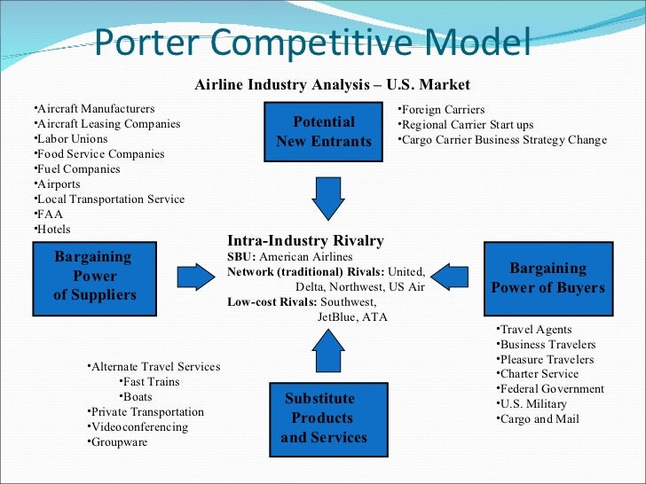 Industry Analysis for the Airline Industry
