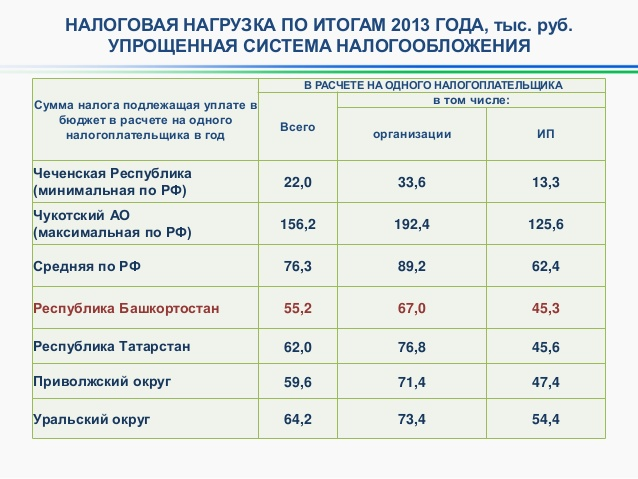 Калькулятор налог усн 6 в 2013 году