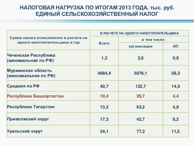 для ип в 2013 году таблица