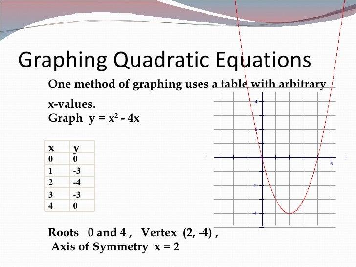 Using Quadratic Equations To Solve Problems
