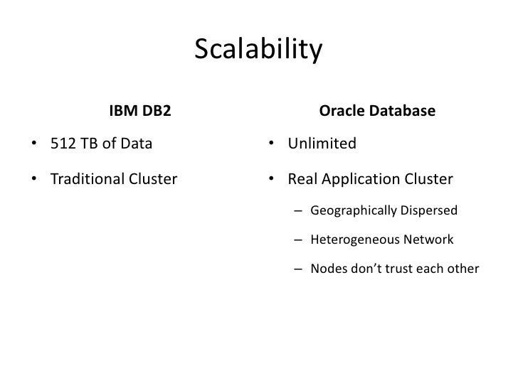 Scalability<br />IBM DB2<br />512 TB of Data<br />Traditional Cluster<br />Oracle Database<br />Unlimited<br />Real Applic...