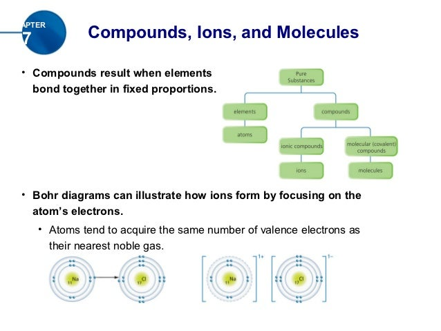 CHAPTER  7            Compounds, Ions, and Molecules  • Compounds result when elements    bond together in fixed proportio...