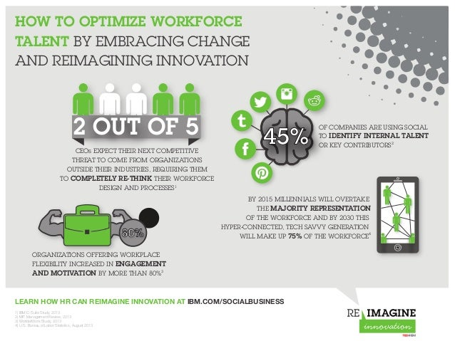 HOW TO OPTIMIZE WORKFORCE TALENT BY EMBRACING CHANGE AND REIMAGINING INNOVATION LEARN HOW HR CAN REIMAGINE INNOVATION AT I...
