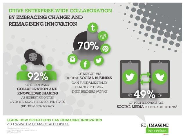 Drive Enterprise-wide Collaboration by Embracing Change #TEDatIBM