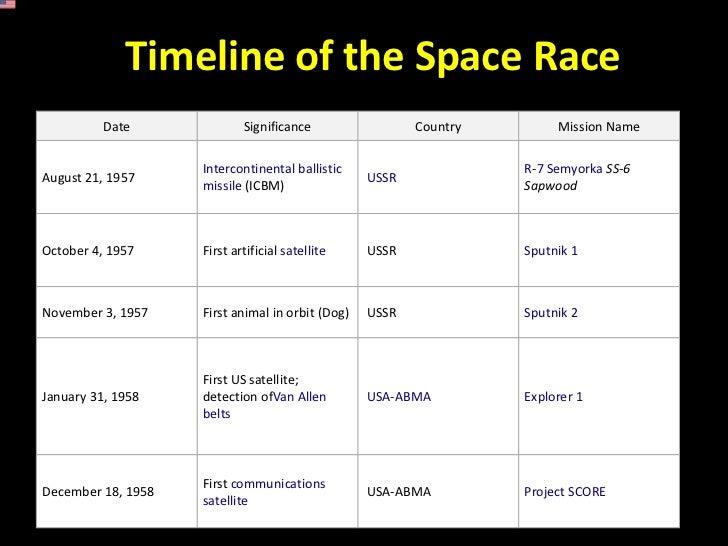 Back gt gallery for gt space race cold war timeline