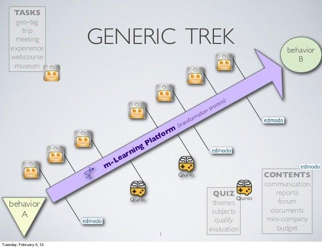 GENERIC TREK1TASKSgeo-tagtripmeetingexperiencewebcoursemuseumQUIZthemessubjectsqualifyevaluationCONTENTScommunicationrepor...