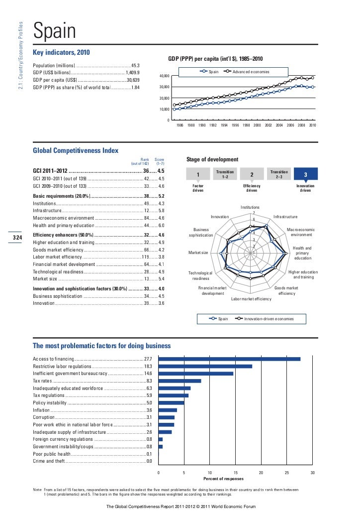 Spain profile: Global Competitiveness Report 2011-2012