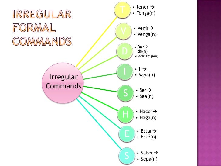 Irregulares Formal Irregular Formal Commands