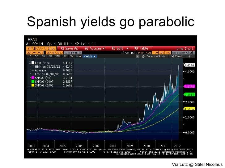 Spanish yields go parabolic                       Via Lutz @ Stifel Nicolaus