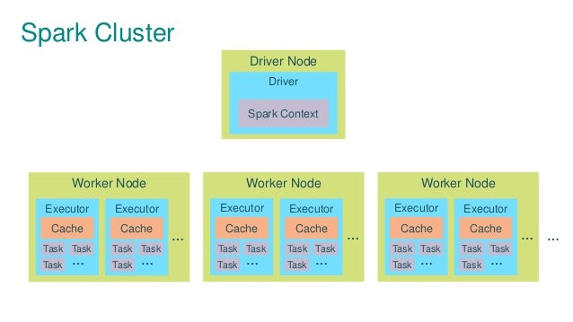 Spark Cluster Driver Node Driver Spark Context … Worker Node … Executor Cache Task … Task Task Executor Cache Task … Task ...