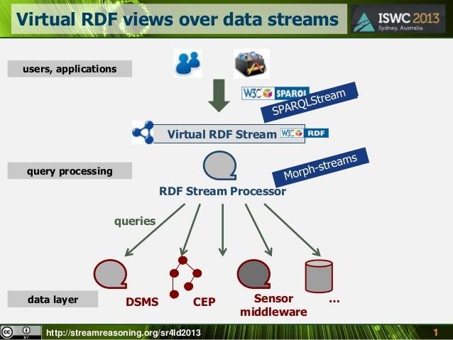 http://streamreasoning.org/sr4ld2013 Virtual RDF views over data streams 1 Virtual RDF Stream DSMS CEP Sensor middleware …...