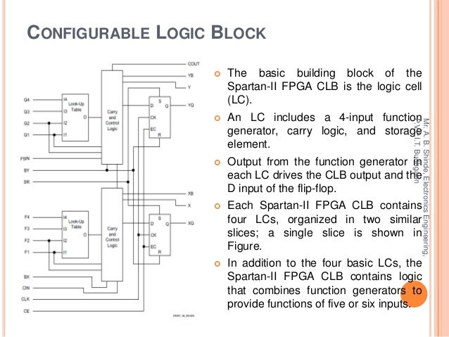 Logic Cell Fpga Clb is The Logic Cell