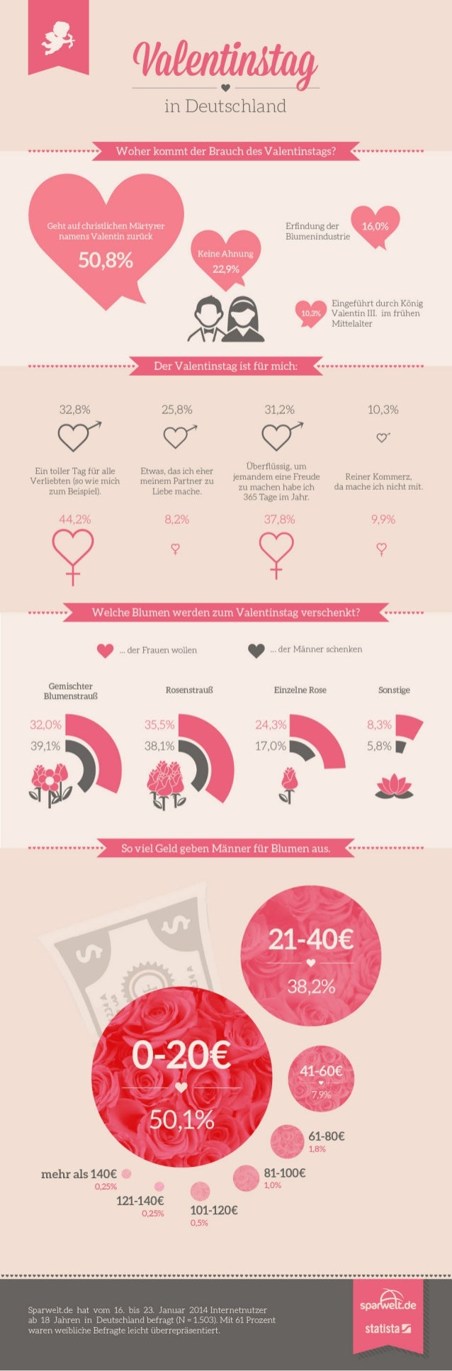 Sparwelt.de & Statista.de Infografik zum Blumenkauf am Valentinstag 2014
