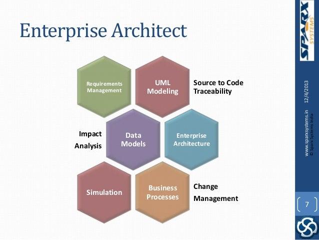 Sparx systems enterprise architect for software engineering for Entreprise architecte download