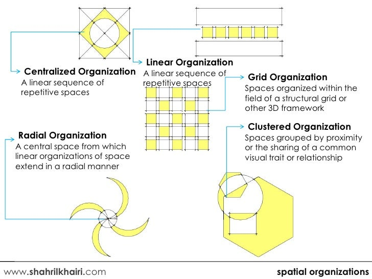 Image gallery spatial organization for Spatial organization in architecture definition
