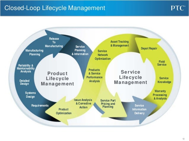 life cycle management analysis
