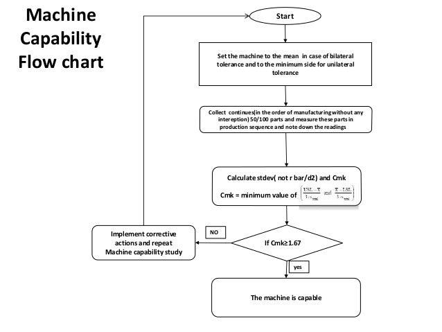 machine chart