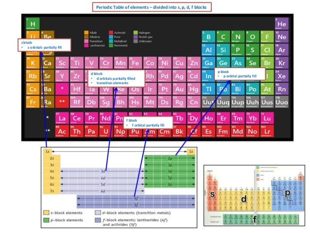 Periodic Table of elements – divided into s, p, d, f blocks  s block • s orbitals partially fill  d block • d orbitals par...