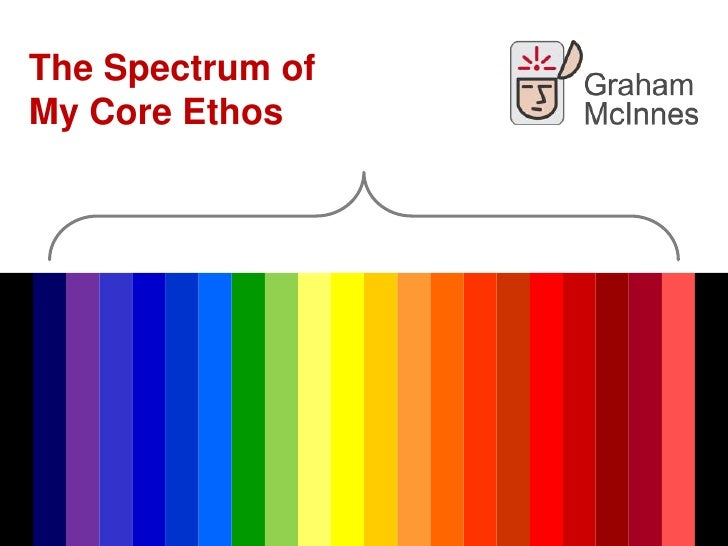 Spectrum of my Core Ethos. A Manifesto statement of my core ethos