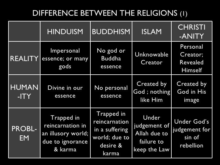 similarities and differences of religions