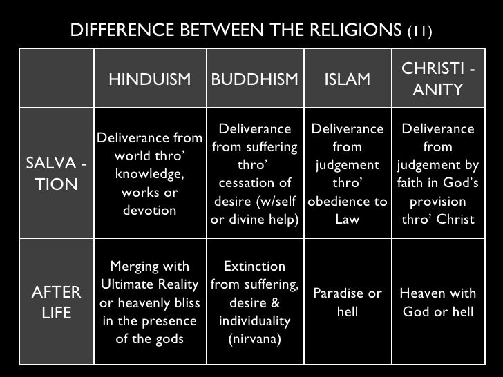 comparing the differences between spirituality and religion Before starting to discuss what are the differences between religion  a whole  propaganda machine in favor of religion, while in comparison.