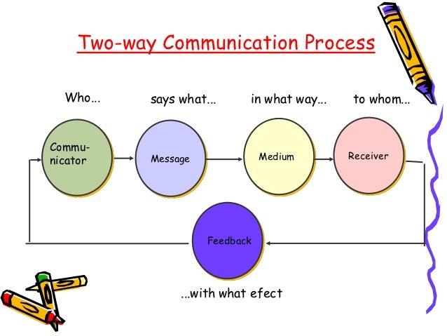 Communication Essays