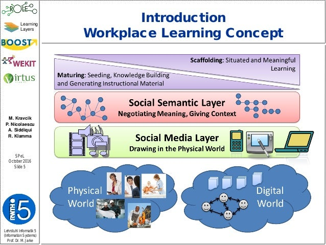 contectual factors informal learning workplace Contextual definition, of, relating to, or depending on the context see more.