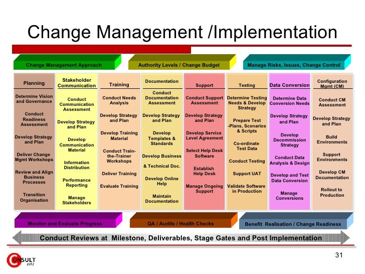 change managment plan communication plan Implementation change management communication plans an effective  approach, which goes beyond erp project management, is to.