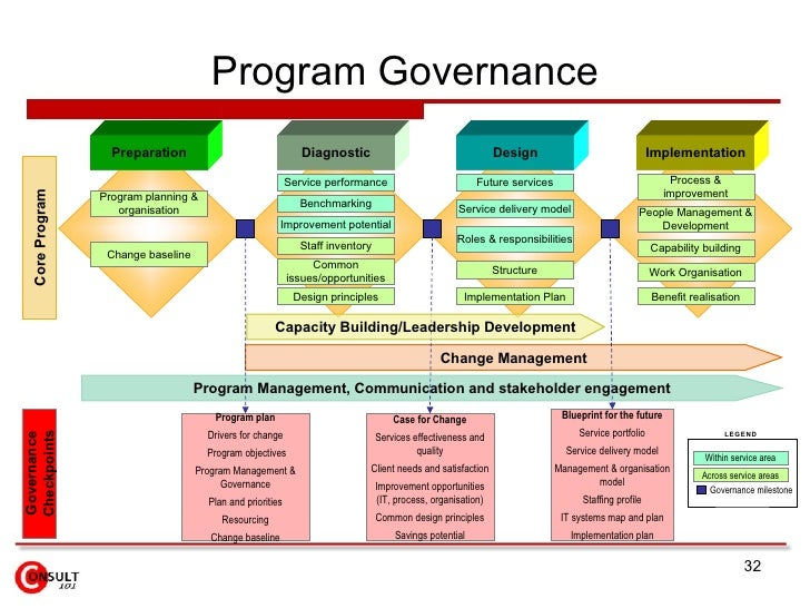 an analysis of the responsibilities and implementation of the plan and the rollout plan Program management office (pmo): overview may 2010 helping companies improve their performance raci analysis helps to clarify roles & responsibilities for all project participants •implementation plan /rollout.