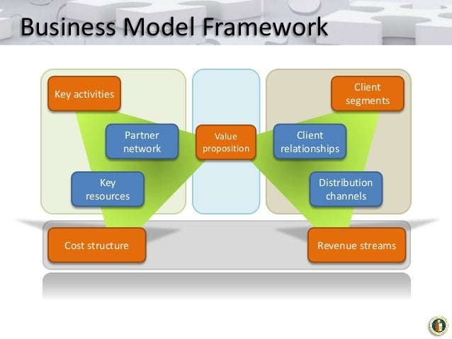 Tangerine business model innovations nyc