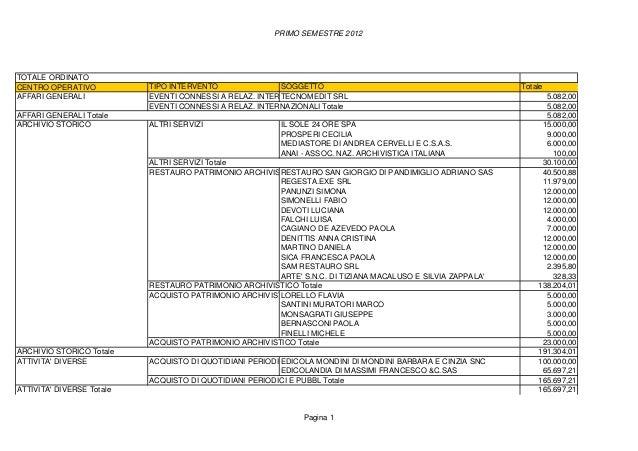 PRIMO SEMESTRE 2012TOTALE ORDINATOCENTRO OPERATIVO           TIPO INTERVENTO                SOGGETTO                      ...