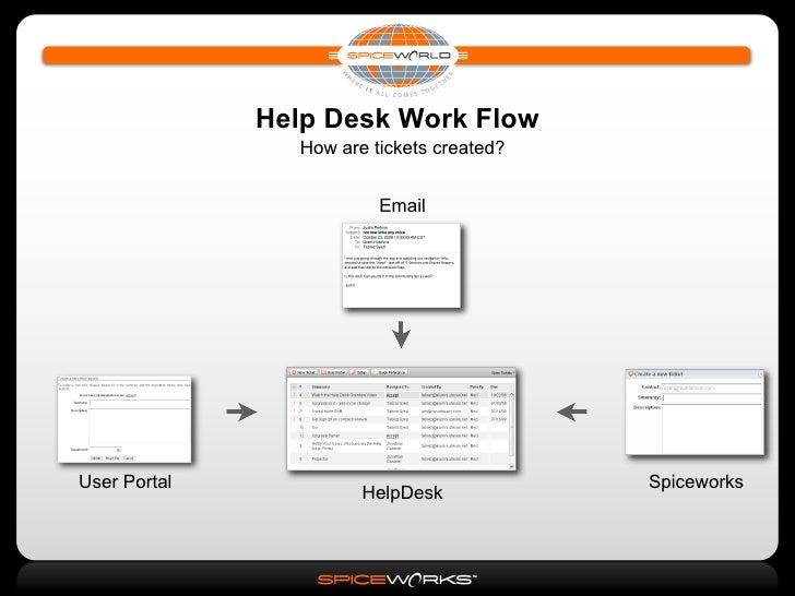 Spiceworks basics 2 help desk reporting for Help desk procedures template
