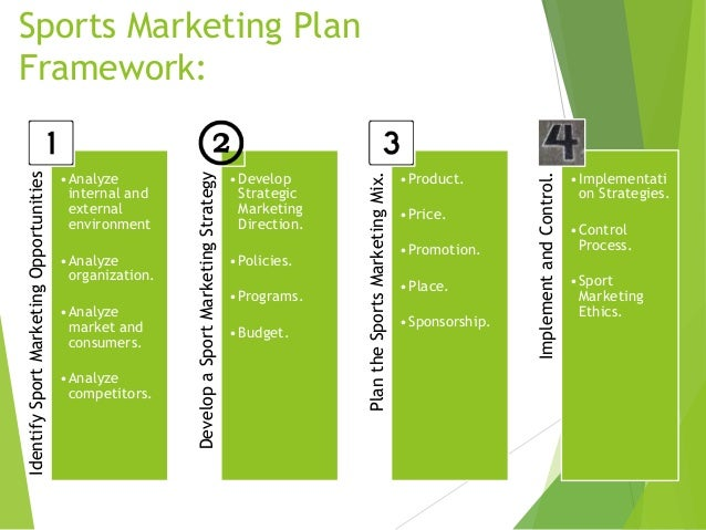 marketing plan final paper