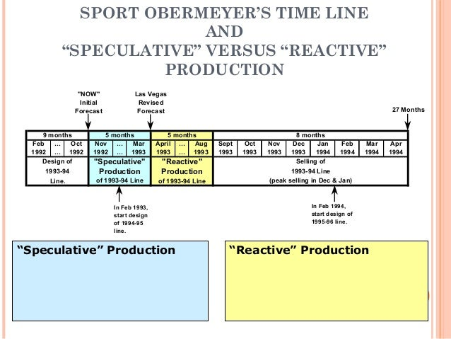 sport obermeyer case analysis solution A case study of 35 production location decisions  as the classic sport  obermeyer (hammond and raman, 1994) and zara (ferdows et al, 2004)   we may have at least a partial answer: in our analysis of the 35 location  decisions, the key.