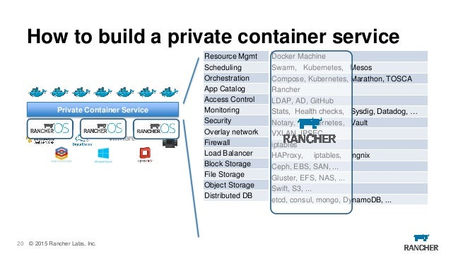 Spotinst 39 aws cost optimization 39 webinar jan 20th 2016 for Vault docker container