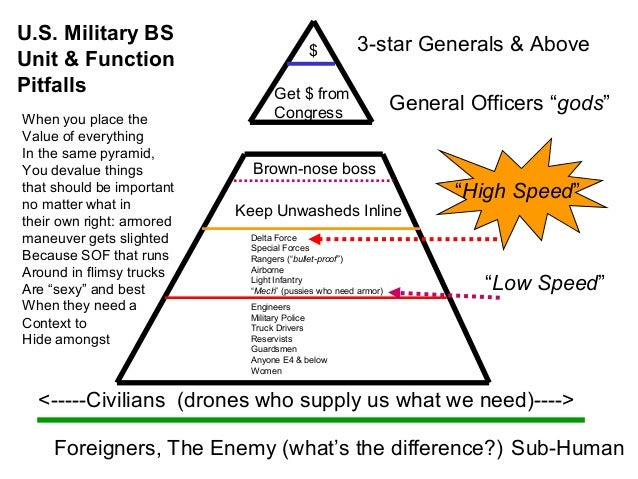 U.S. Military BS                                         $          3-star Generals & AboveUnit & FunctionPitfalls        ...