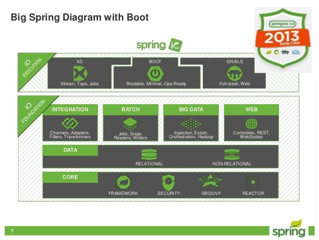 Spring boot for Spring 4 architecture diagram