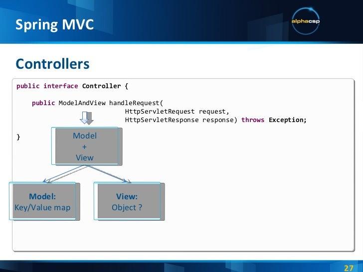 Spring 4 MVC Tutorial Maven Example - Spring Java