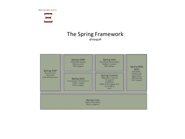 The Spring Framework @maxgoff BIG SMART DATA